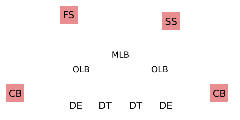 what is a defensive back in football    dear sports fandefensive back diagram