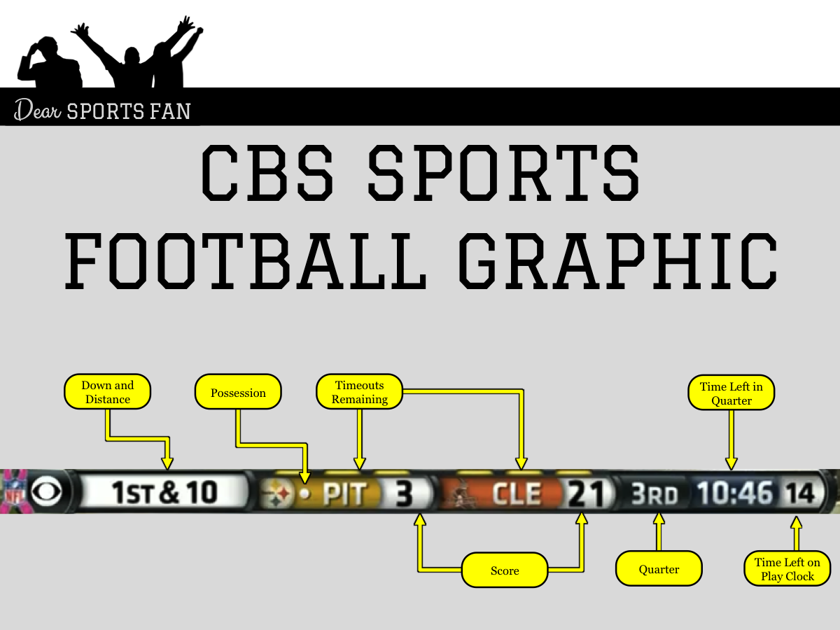 cbs sports football graphic