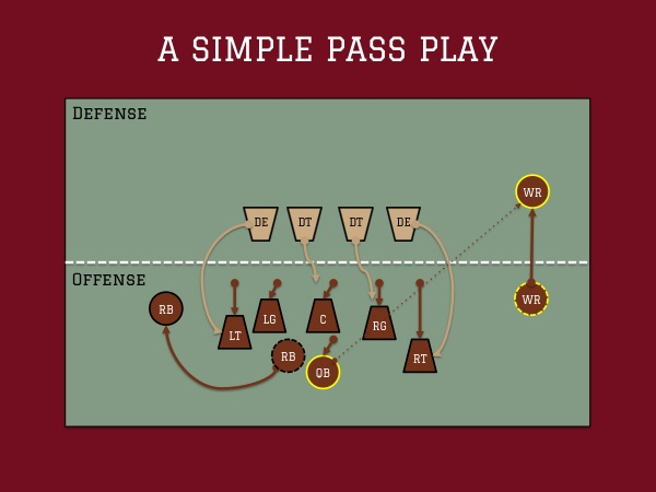 Football Diagram - Pass Play