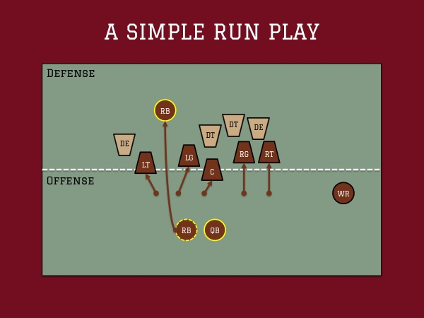 Football Diagram - Run Play