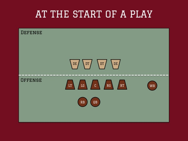 Football Diagram - Start of Play