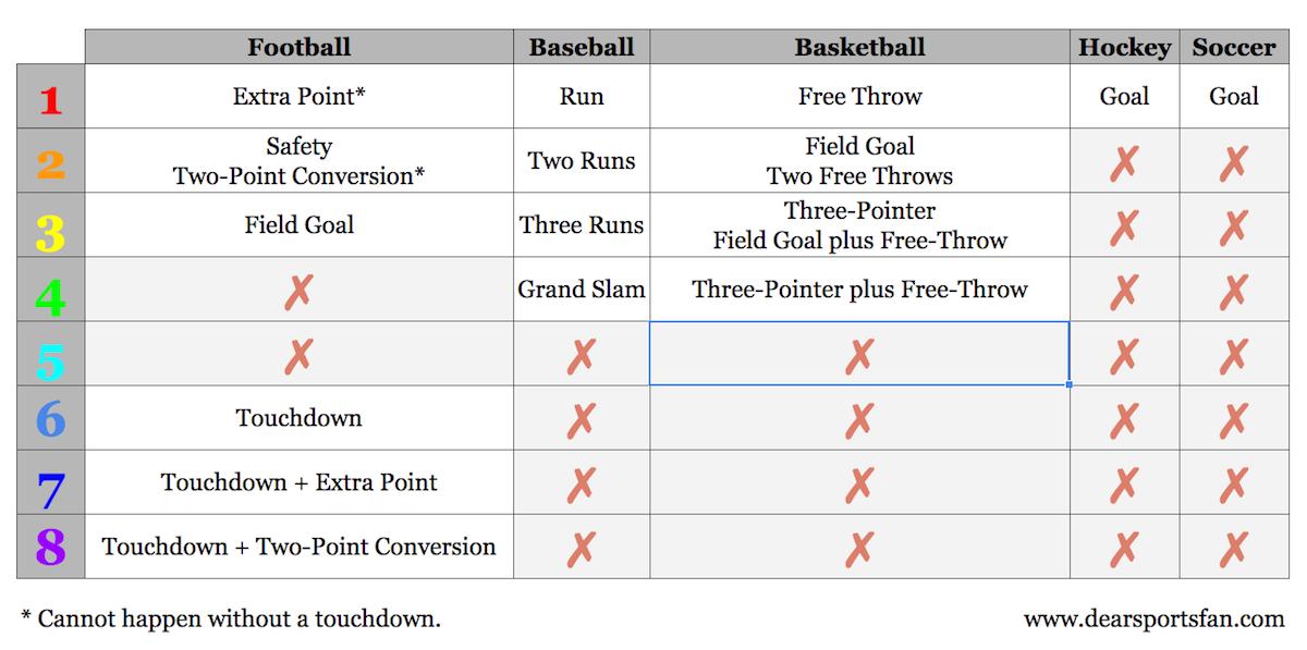 Dear Sports Fan Scoring Chart 2